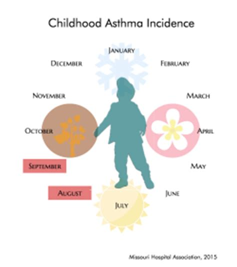 Asthma essay papers